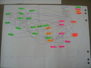Net-Map of the maize innovation system, drawn by Ethiopian researcher