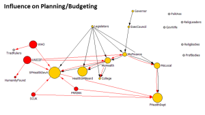 Katsina Save Children Planning Budgeting