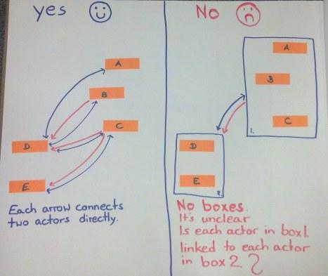no boxes