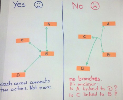 no branches