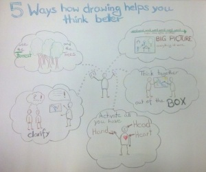 5 ways visual thinking complete