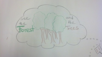 5 ways visual thinking trees